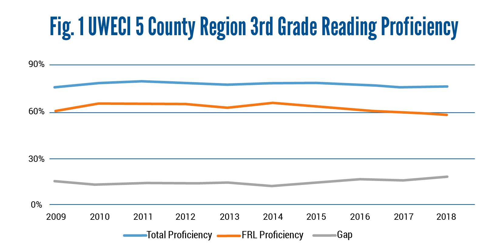 Data Dialogue Graphs-3rd Grade Reading Proficiency-MM-05