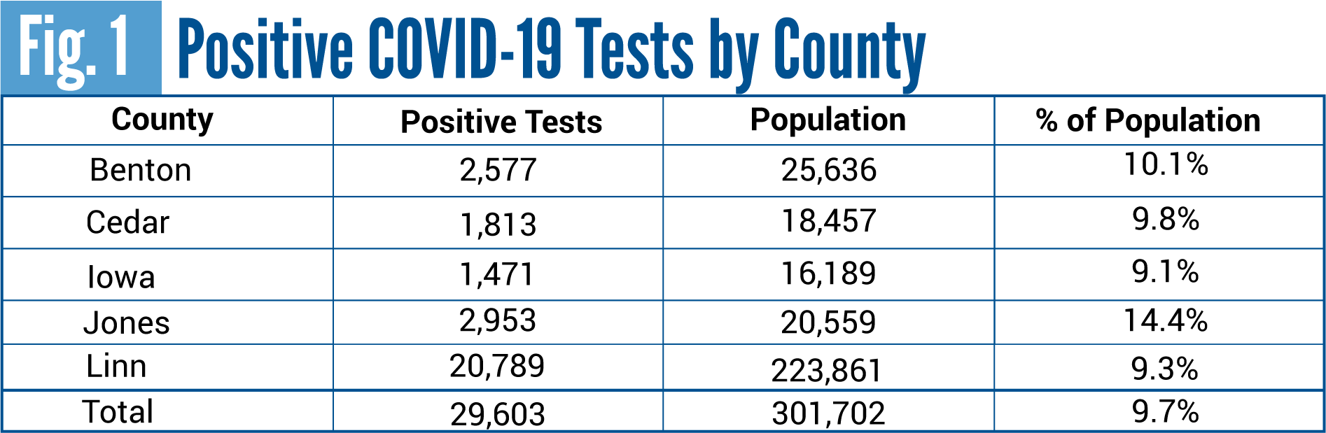 Data Dialogue Graphs-Positive COVID19 Tests by Population_Table 4