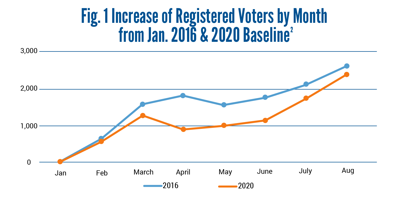 Data Dialogue Graphs-Registered Voters by Month-MM-05-05-1