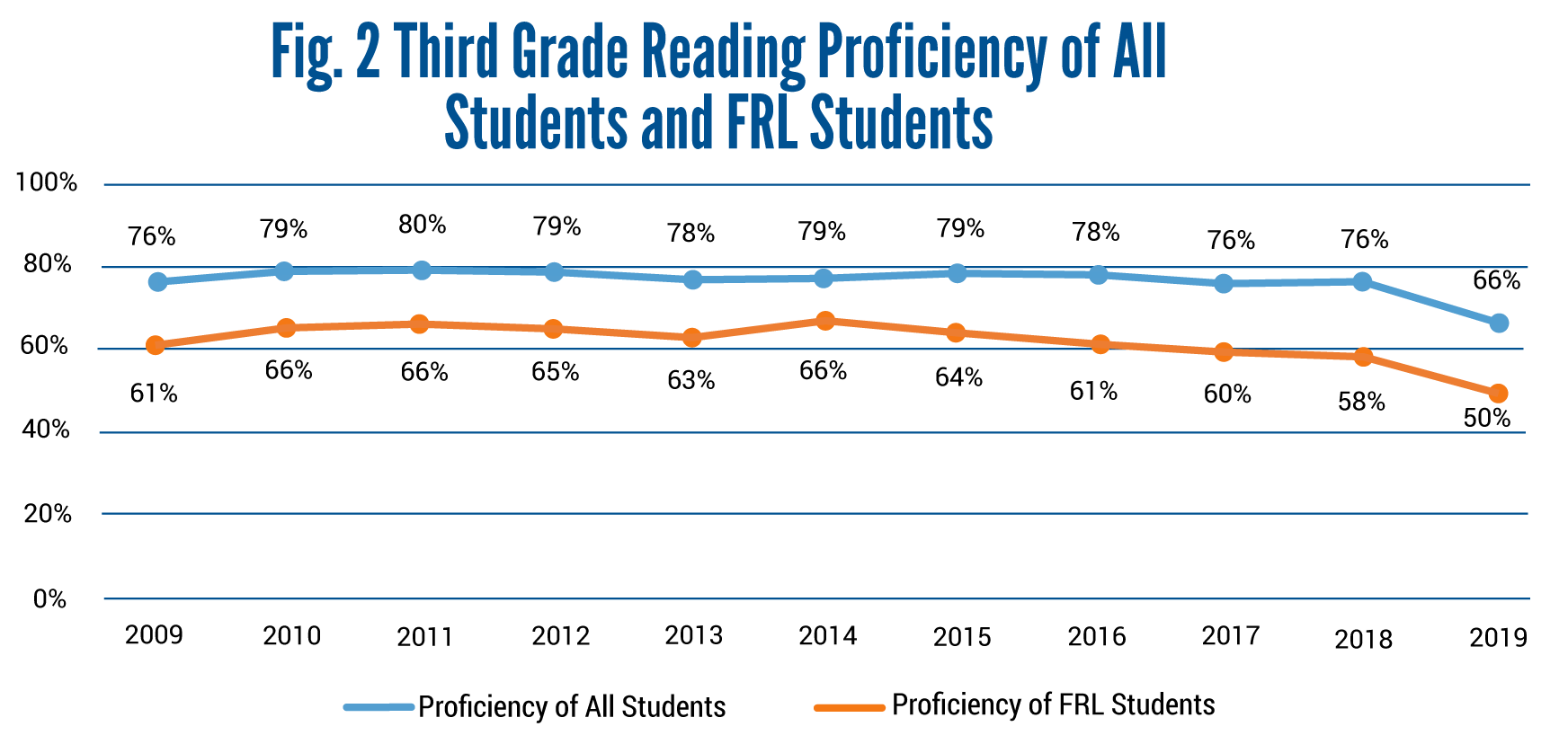 Data Dialogue Graphs-Third Grade Reading Proficiency of All Students and FRL Students-05