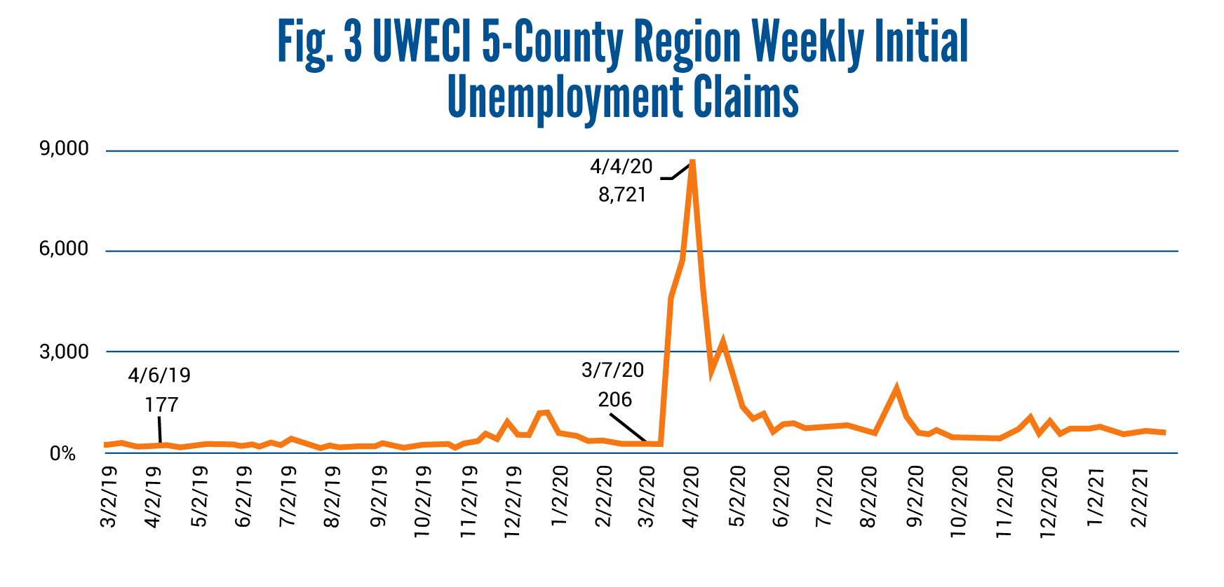 Data Dialogue Graphs-UWECI 5County Region Weekly Initial Unemployment Claims-06