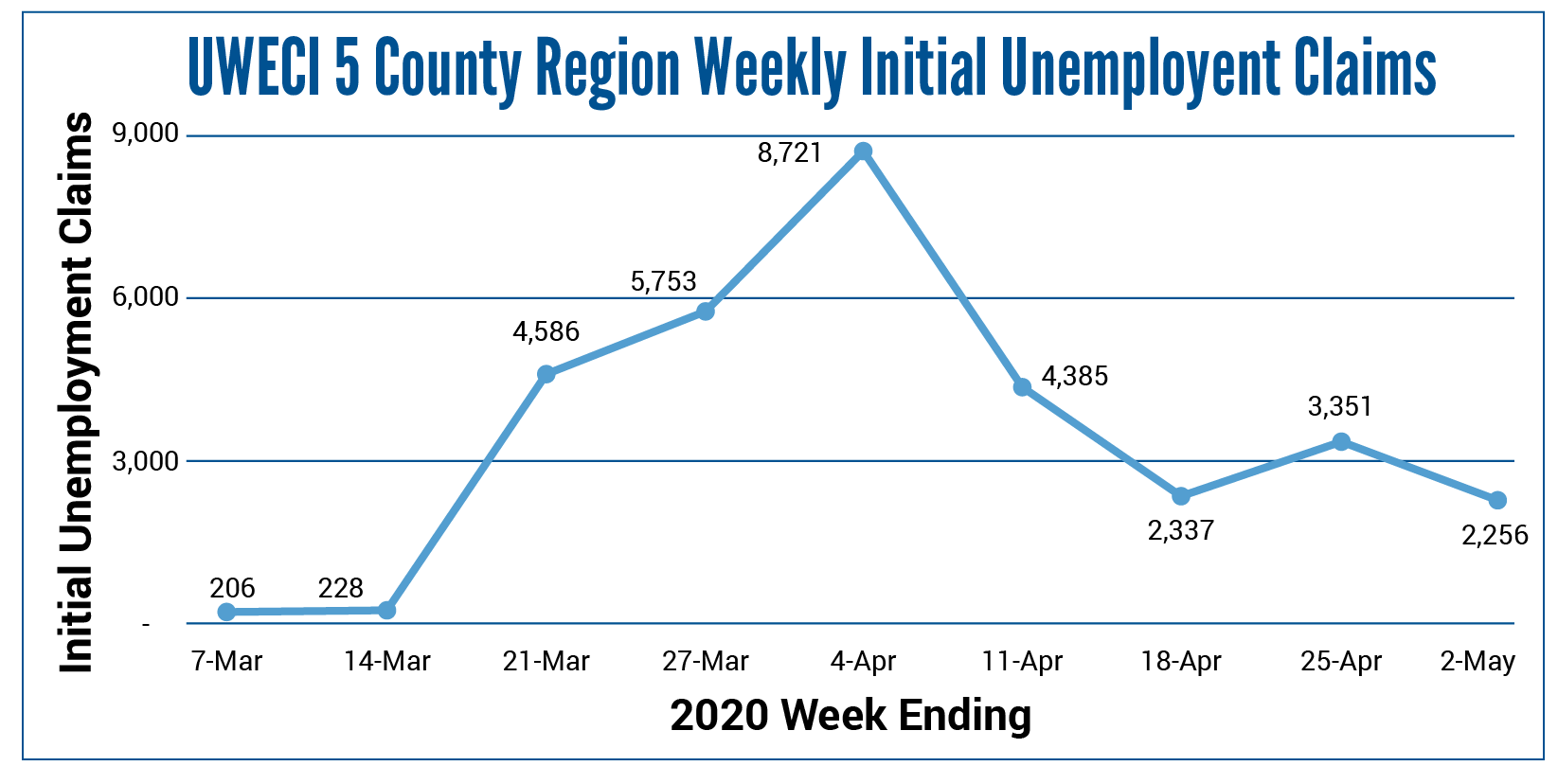 Data Dialogue Graphs-Weekly Initial Unemployment Claims-MM-05