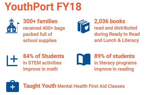 Youthport Graphic